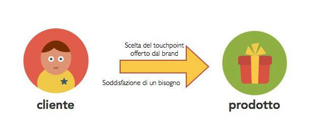 touchpoint schema cliente
