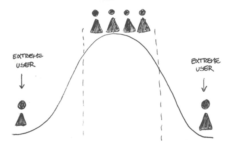 La curva degli utenti