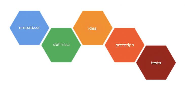 Il processo di design thinking di Ideo