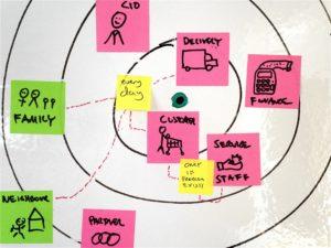 design thinking - mappa degli stakeholder