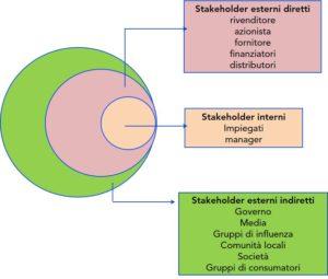 stakeholder modello di Venn