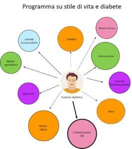 mappa stakeholder - hub & spoke