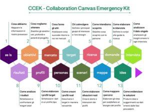 Collaboration canvas emergency kit (CCEK)