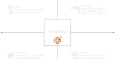 Canvas per stabilire obiettivi di progetto condivisi