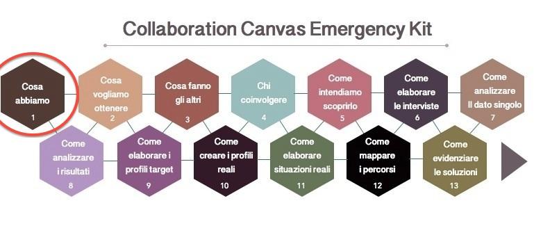 step progettazione collaborativa - chi siamo