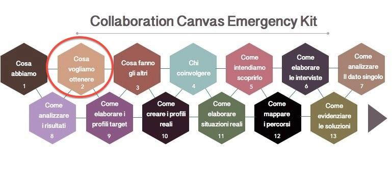 step progettazione collaborativa - gli obiettivi