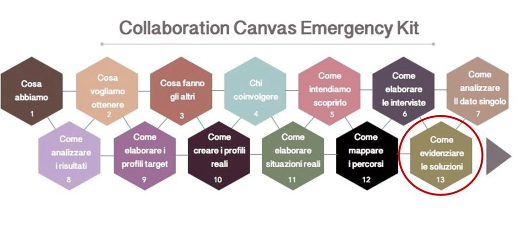 Schema 13 CCEK - Brainstorm