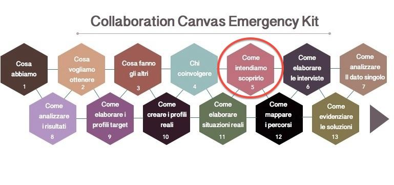 schema CCEK step n. 5 Immersione