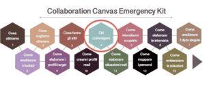 schema Target per il collaborative design