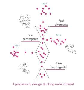 divergenza e convergenza nel design thinking