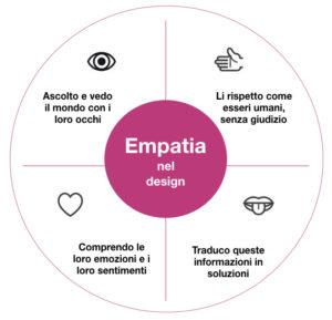 Il processo di empatizzazione nel design