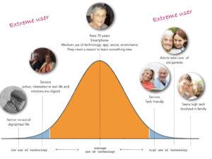 Gli utenti estremi sono i due lati della curva d'utilizzo