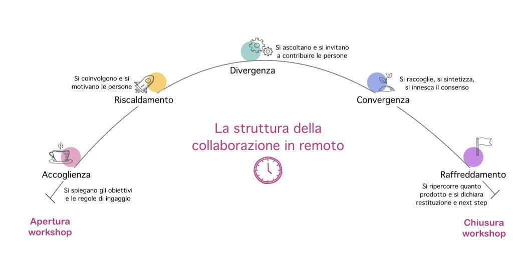 La collaborazione in remoto ha un suo ciclo di vita scandita da fasi